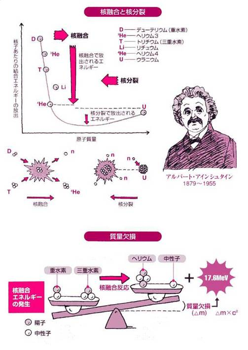 化学式 ヘリウム